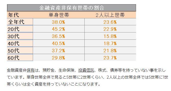 金融資産非保有世帯割合